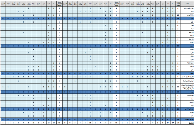 Table of seats according to March 14's hybrid law
