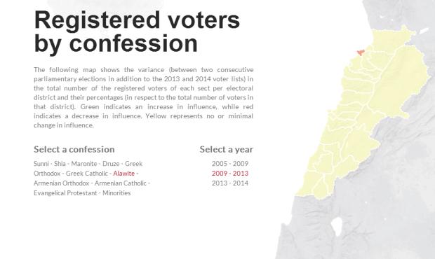 Alawite 2009-2013