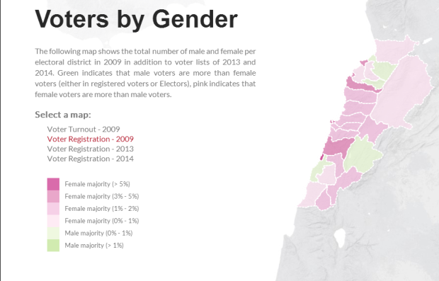 Gender Voter registration 2009