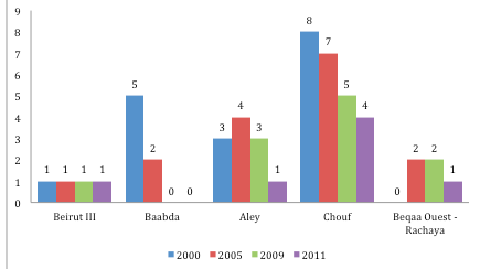 Evolution of Jumblatt's bloc by district - WL