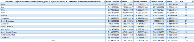 Sect's registered voters in constituency Sect's registered voters in Lebanon Total MPs of sect in Lebanon