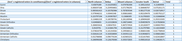 Sect's registered voters in constituency Sect's registered voters in Lebanon