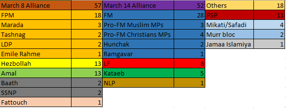 2009 lebanese parliament seats