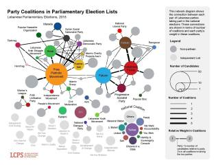 Infographic courtesy of the Lebanese Center for Policy Studies