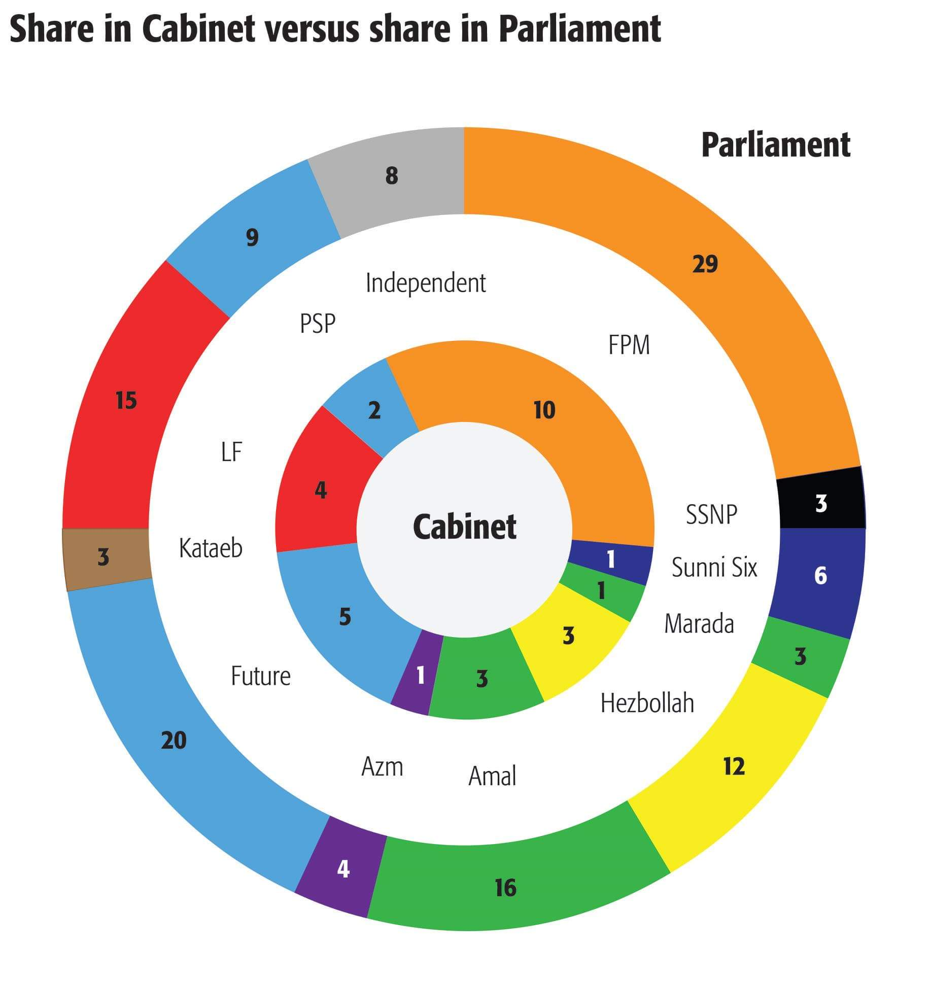 Share in Cabinet versus share in Parliament - Infographic courtesy of Benjamin Redd for The Daily Star